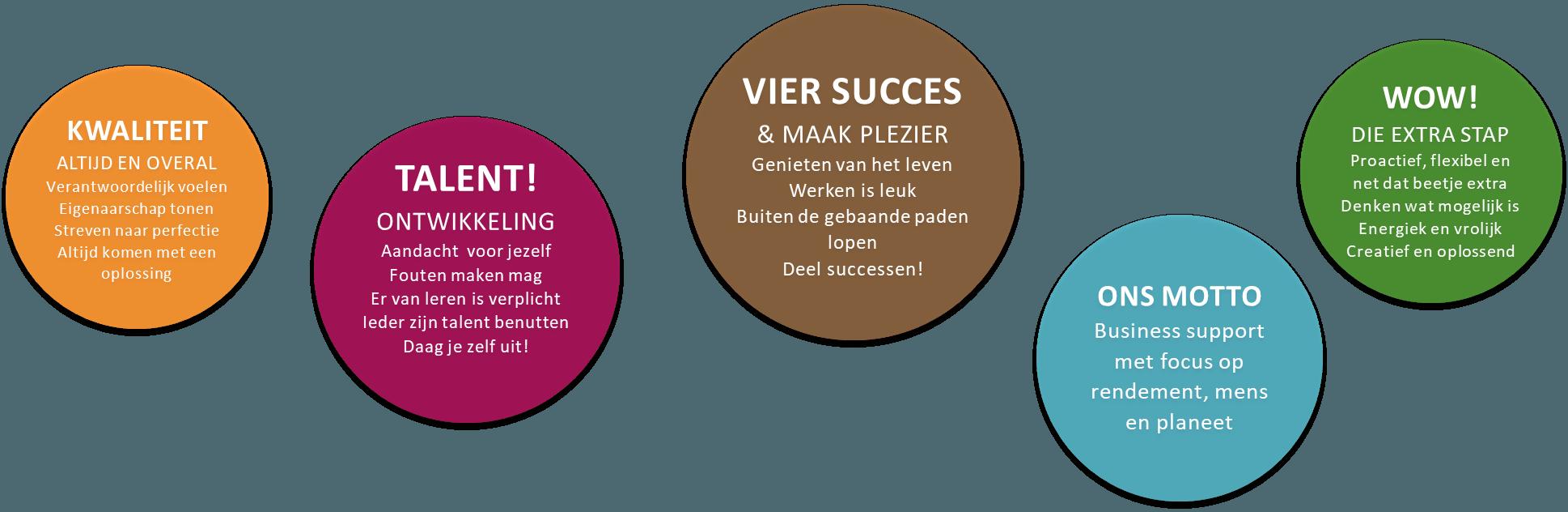 Business support met focus op rendement, mens en planeet
